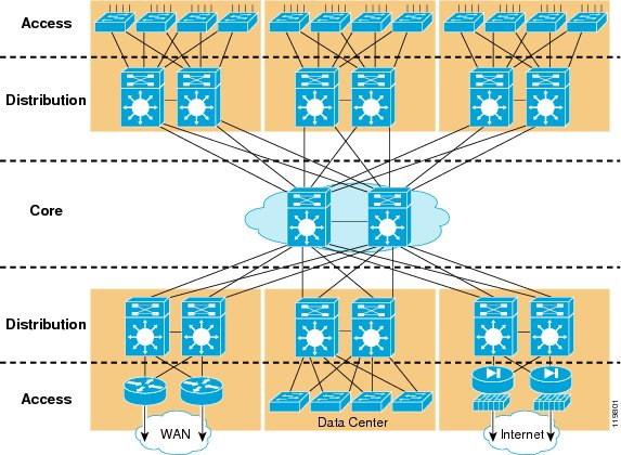 """Hierarchical<em>Network</em>Design"""" /></a>We are also looking into the possibility to try out a little bit more wireless, since there has been a growing request about wireless the last years.</p> <p>We'll get back to you with more info about the design, the wireless, the specifications and other snacks… in the meanwhile.. a little video for your wait:<br /> <a href="""