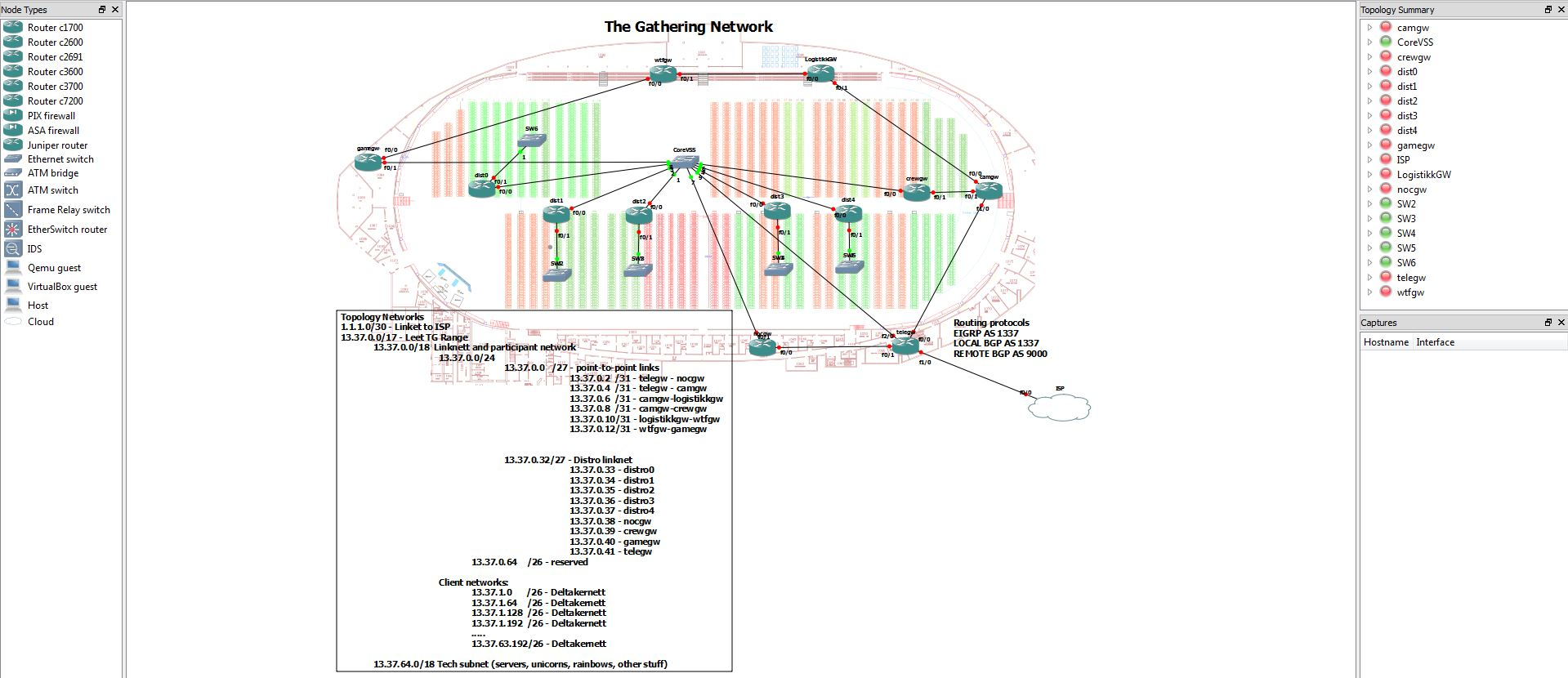The Gathering topology